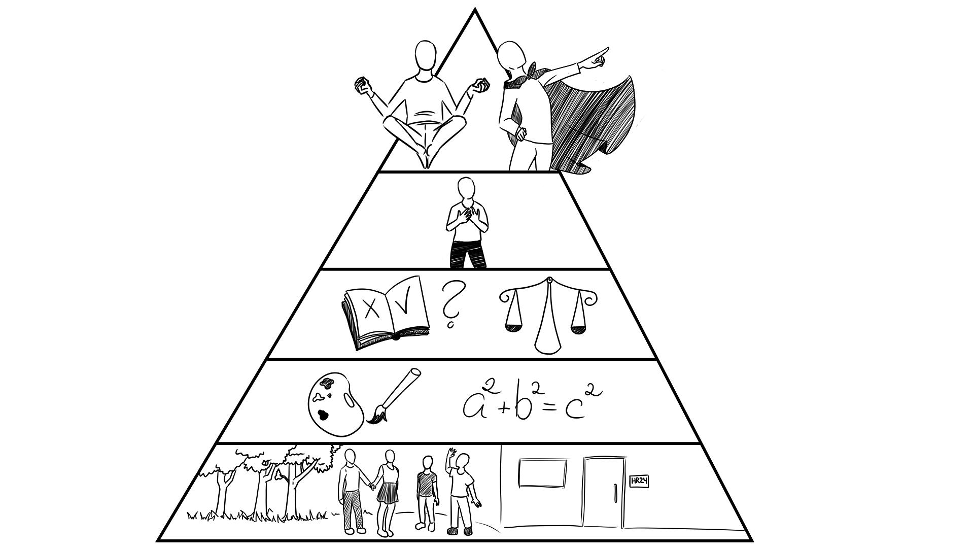 Die Ebenen der Dilts Pyramide