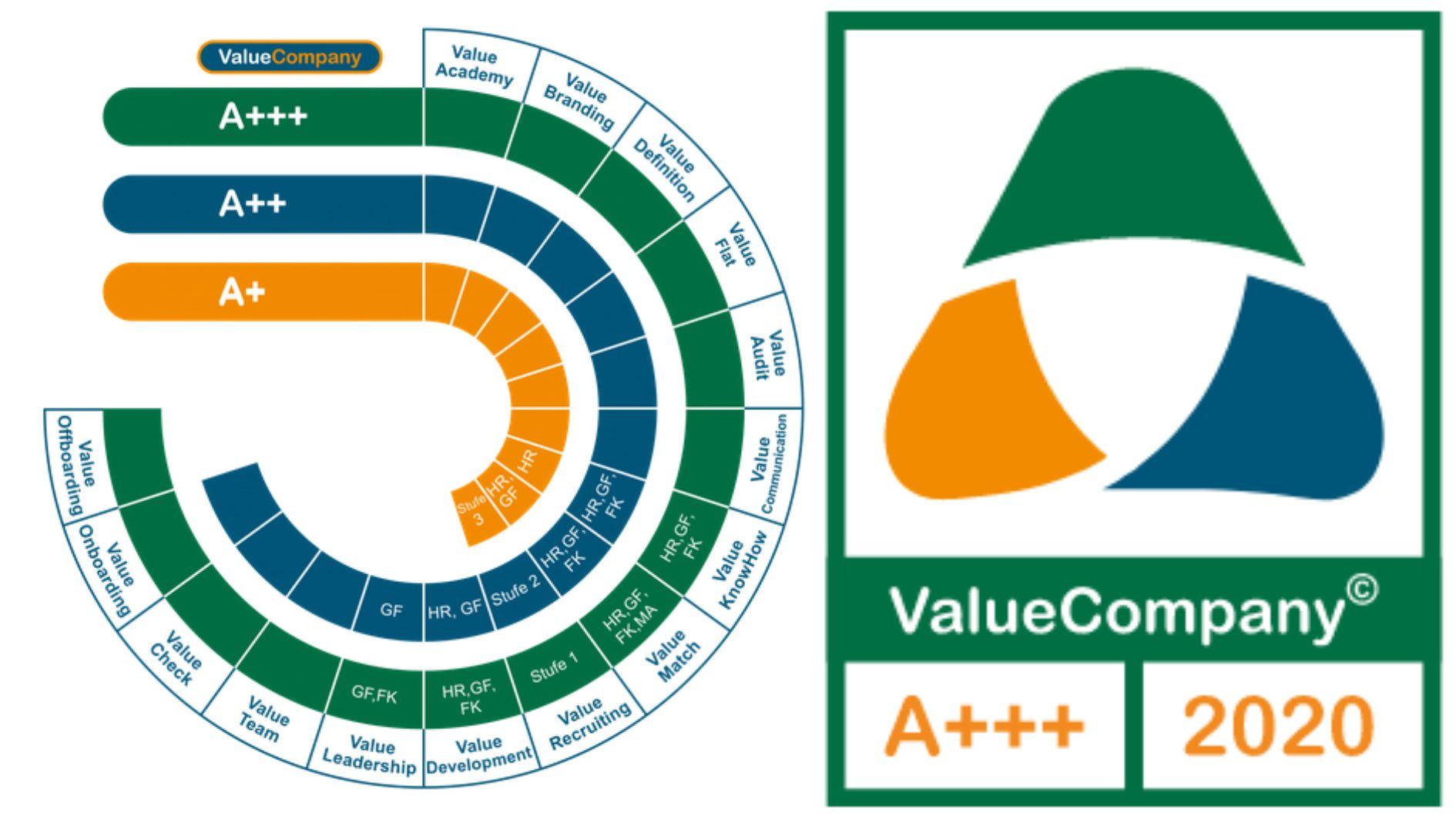 ValueCompany - nachhaltiges Arbeitgebersiegel mit digitalisierendem Reifegradmodell - wertebasierend, werthaltig, wirtschaftlich